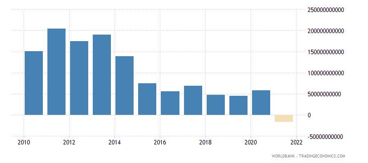 brazil adjusted savings net national savings us dollar wb data