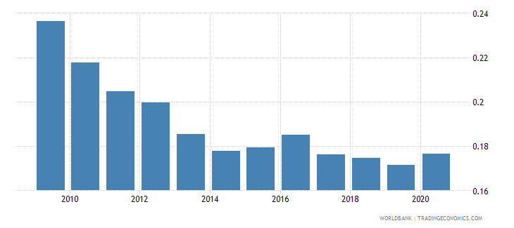 brazil adjusted savings particulate emission damage percent of gni wb data