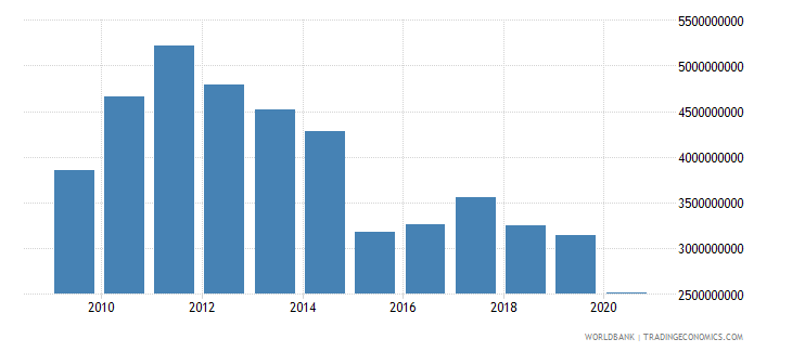 brazil adjusted savings particulate emission damage us dollar wb data