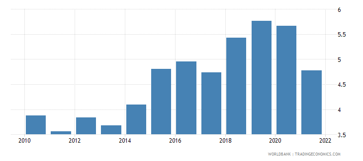 brazil agricultural raw materials exports percent of merchandise exports wb data
