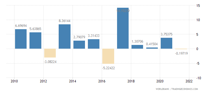 brazil agriculture value added annual percent growth wb data