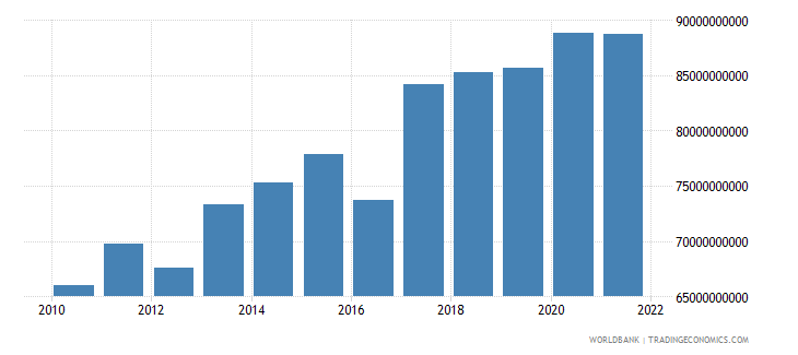 brazil agriculture value added constant 2000 us dollar wb data