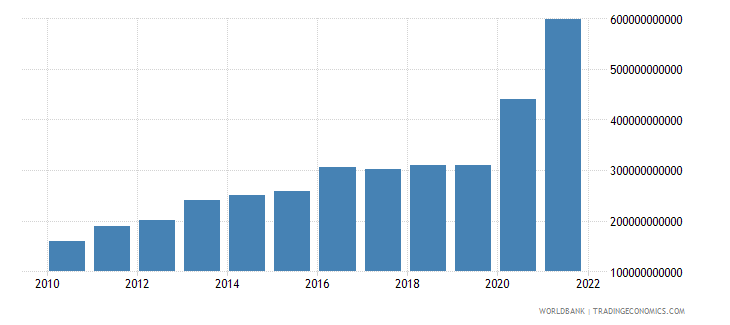 brazil agriculture value added current lcu wb data