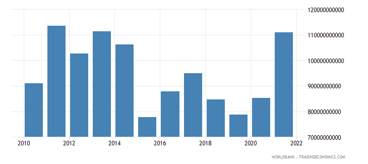 brazil agriculture value added us dollar wb data