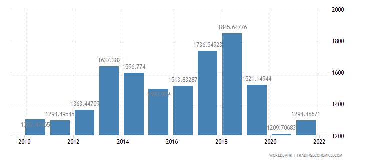 brazil air transport freight million ton km wb data