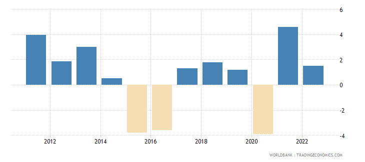 brazil annual percentage growth rate of gdp at market prices based on constant 2010 us dollars  wb data