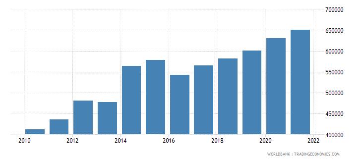 brazil aquaculture production metric tons wb data