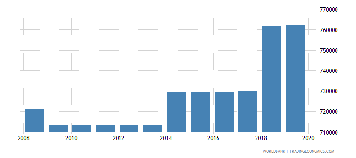brazil armed forces personnel total wb data
