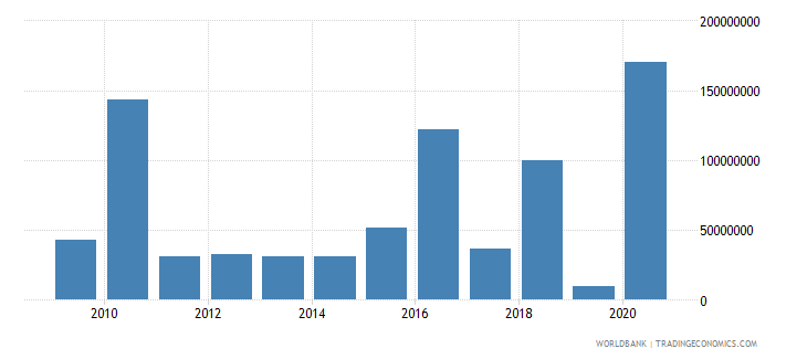 brazil arms exports constant 1990 us dollar wb data