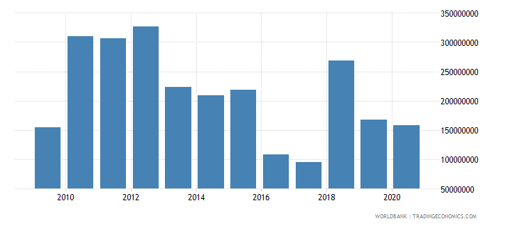 brazil arms imports constant 1990 us dollar wb data