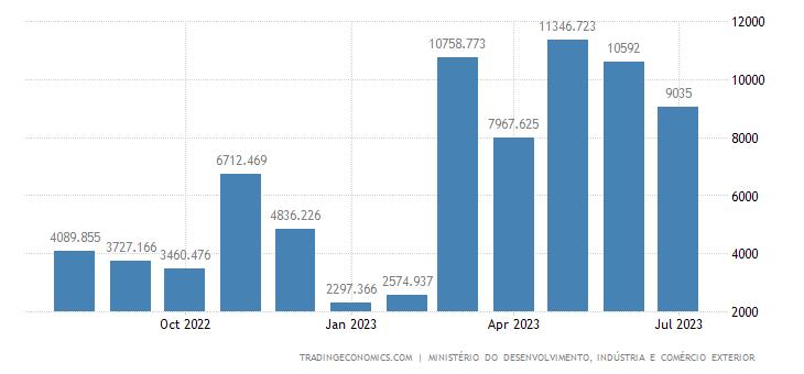Brazil Balance of Trade