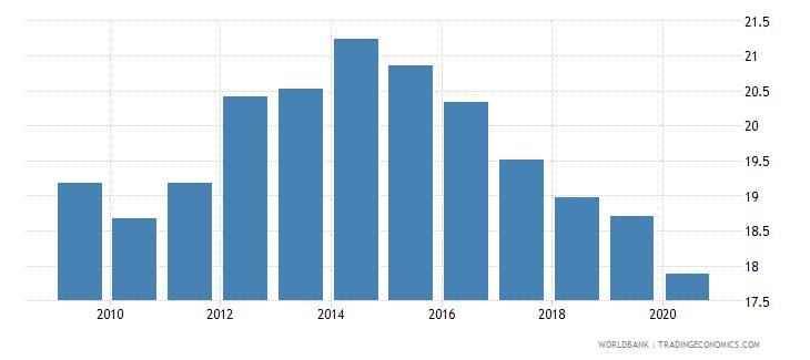 brazil bank branches per 100000 adults wb data