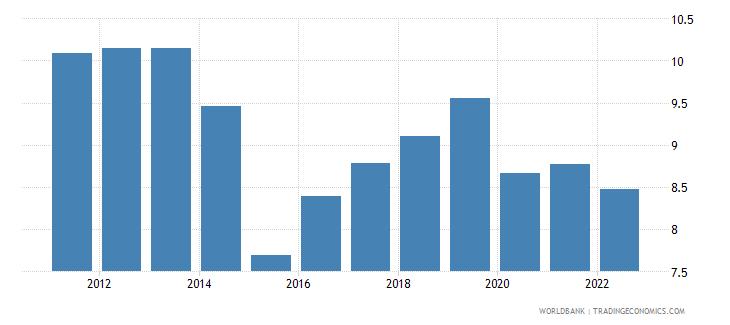brazil bank capital to assets ratio percent wb data