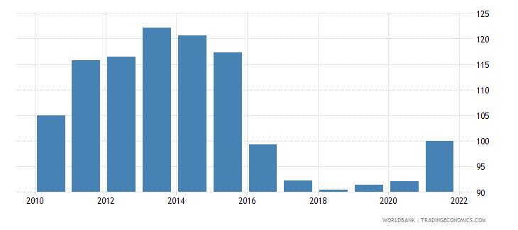 brazil bank credit to bank deposits percent wb data