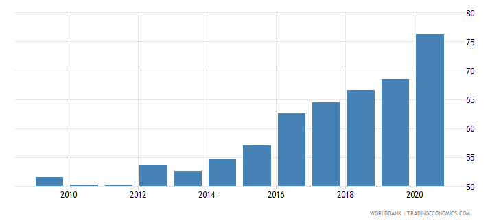 brazil bank deposits to gdp percent wb data