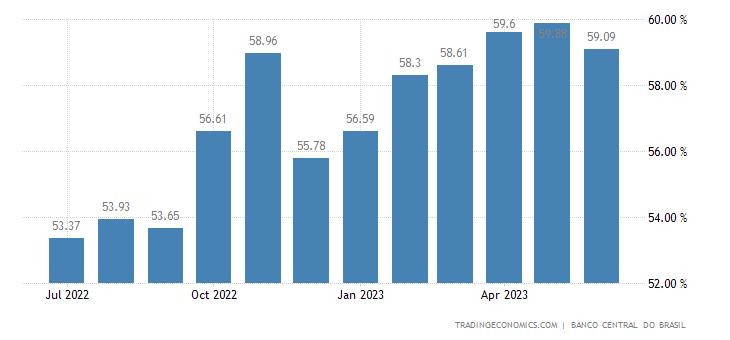 Brazil Bank Lending Rate