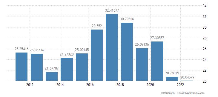 brazil bank liquid reserves to bank assets ratio percent wb data