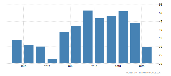 brazil bank noninterest income to total income percent wb data