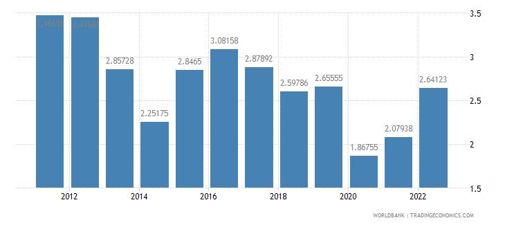 brazil bank nonperfoming loans to total gross loans percent wb data