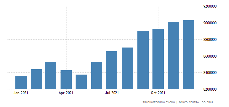 Brazil Banks Balance Sheet