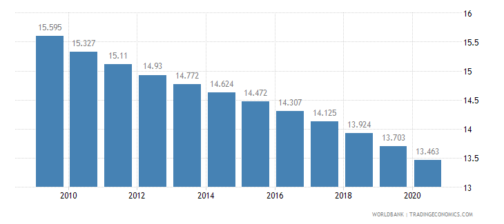 brazil birth rate crude per 1 000 people wb data