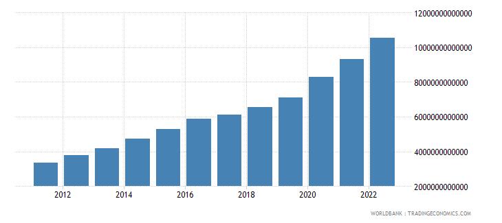 brazil broad money current lcu wb data