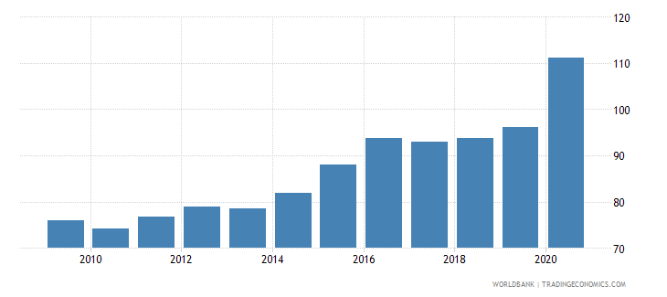 brazil broad money percent of gdp wb data