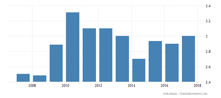 brazil burden of customs procedure wef 1 extremely inefficient to 7 extremely efficient wb data