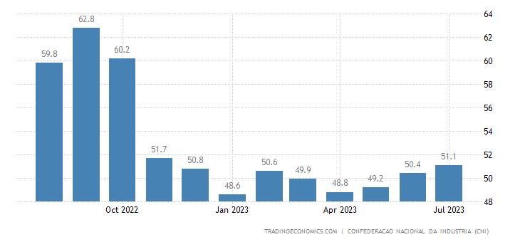 Brazil Business Confidence