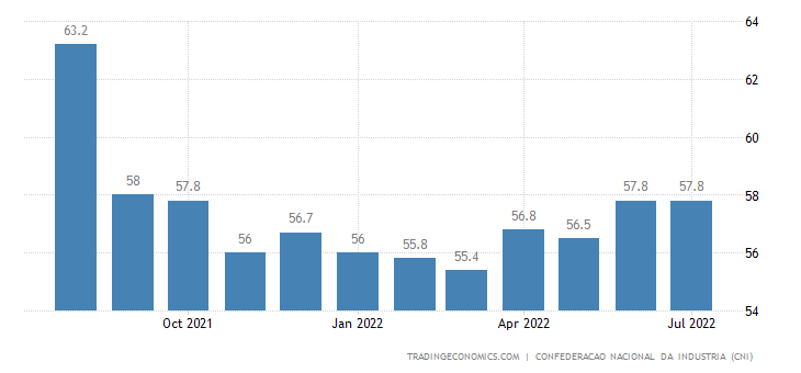 Brazil Business Confidence