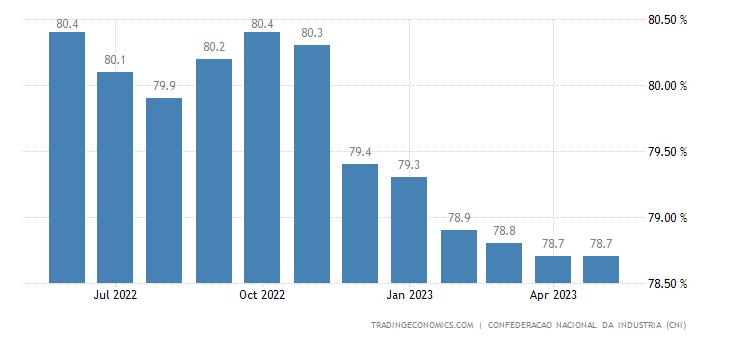 Brazil Capacity Utilization