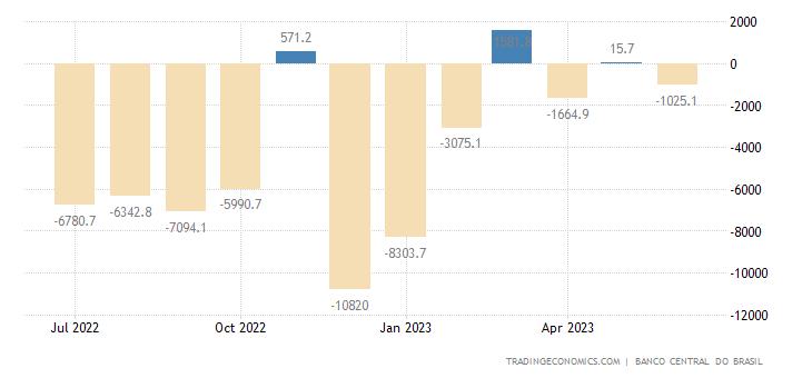 Brazil Net Capital Flows