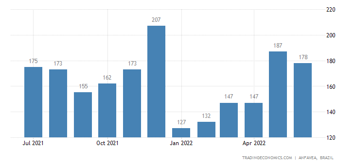 Brazil New Vehicle Registrations