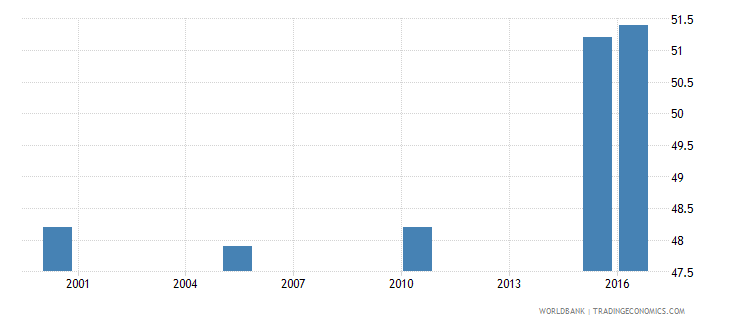 brazil cause of death by non communicable diseases ages 15 34 female percent relevant age wb data
