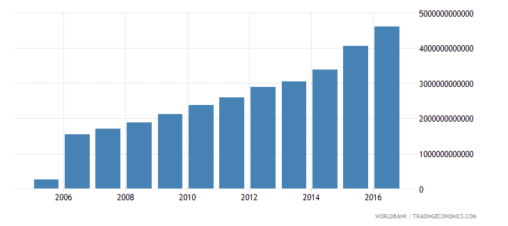 brazil central government debt total current lcu wb data