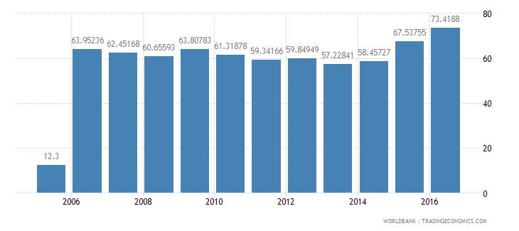brazil central government debt total percent of gdp wb data