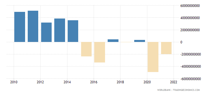 brazil changes in inventories constant lcu wb data