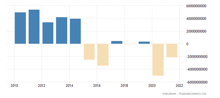 brazil changes in inventories current lcu wb data