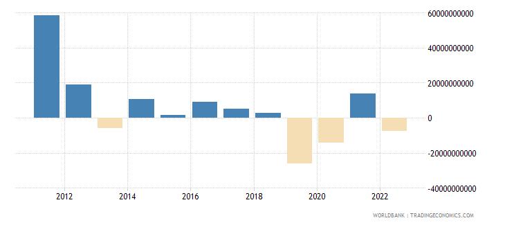 brazil changes in net reserves bop us dollar wb data