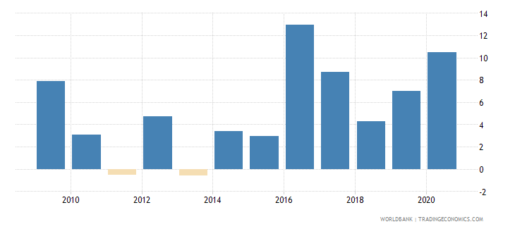 brazil claims on central government annual growth as percent of broad money wb data
