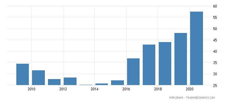 brazil claims on central government etc percent gdp wb data