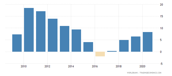 brazil claims on private sector annual growth as percent of broad money wb data