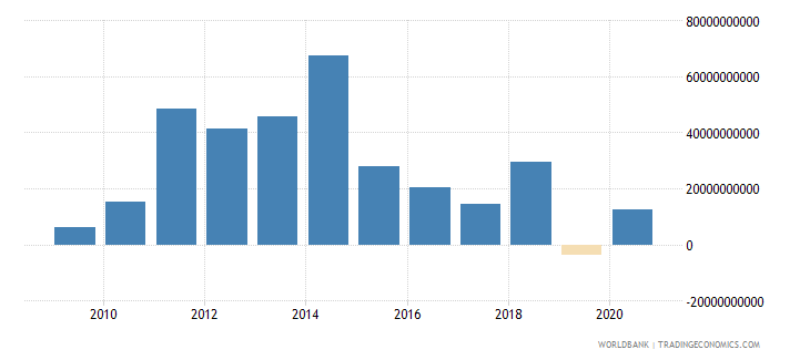 brazil commercial banks and other lending ppg  plus  png nfl us dollar wb data