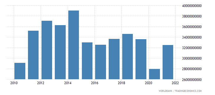 brazil commercial service exports us dollar wb data