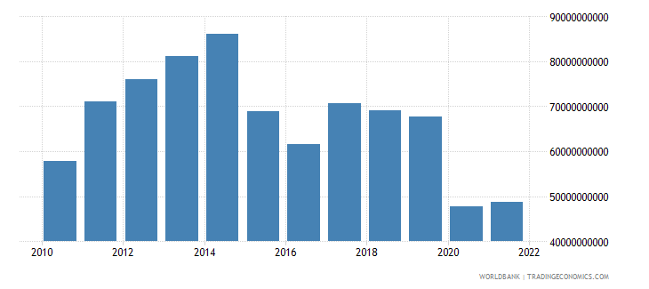 brazil commercial service imports us dollar wb data