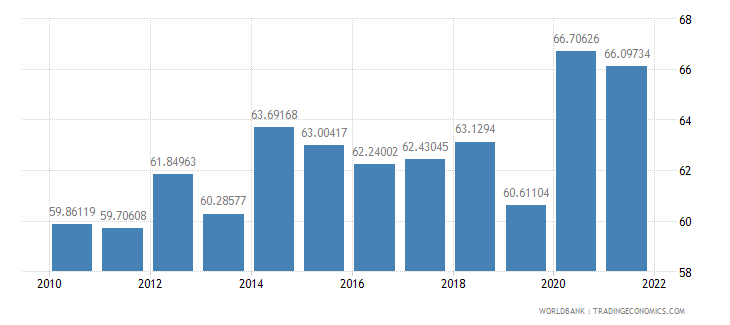 brazil communications computer etc percent of service exports bop wb data