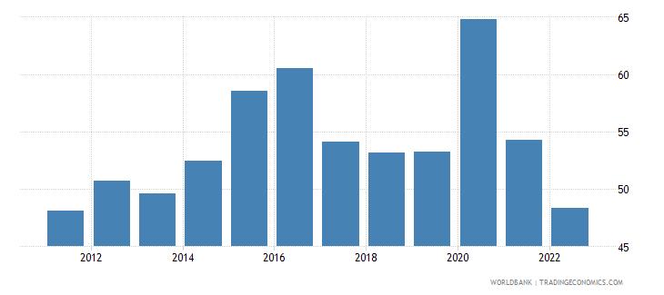 brazil communications computer etc percent of service imports bop wb data