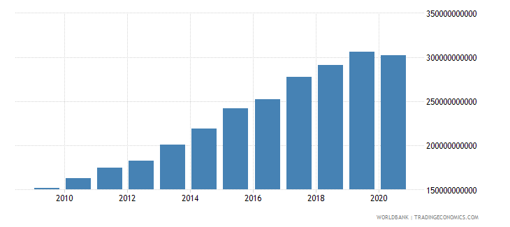brazil compensation of employees current lcu wb data