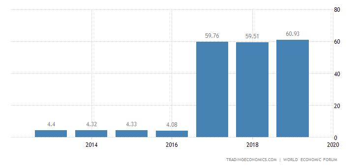 Brazil Competitiveness Index