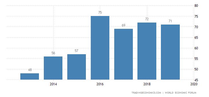 Brazil Competitiveness Rank